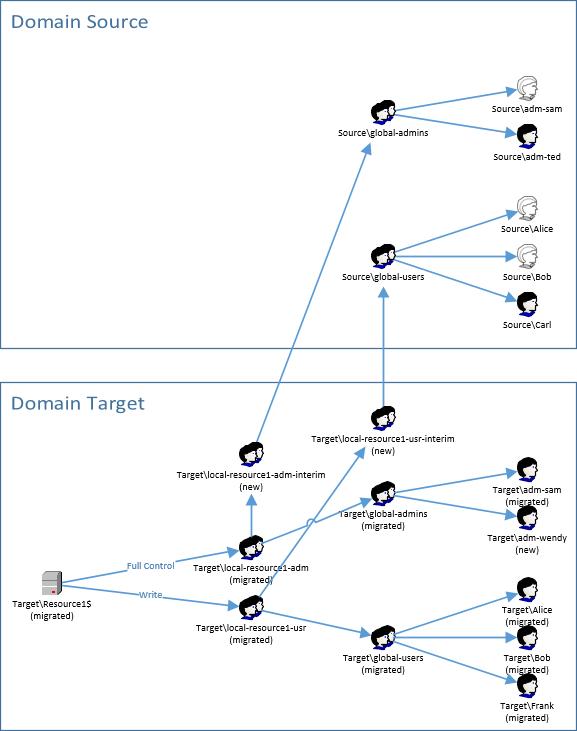 migration-scenario-2.3